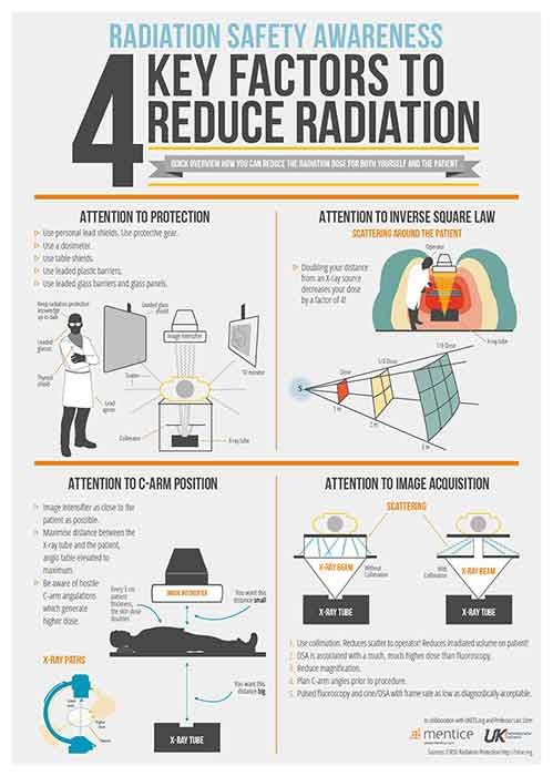 Free Radiation Safety Awareness Infographic