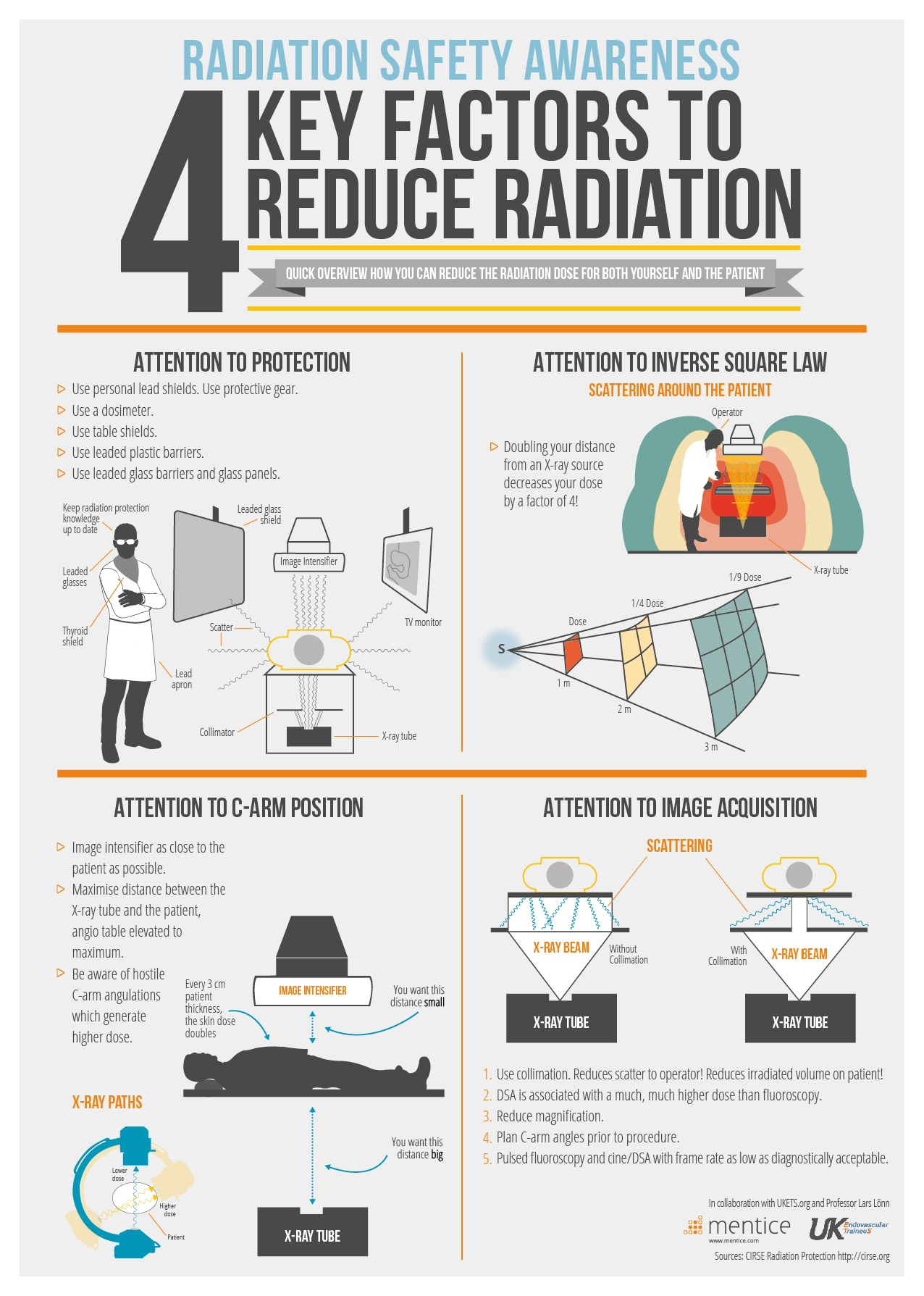 4 Key Factors to Reduce Radiation - Free Infographic / Poster